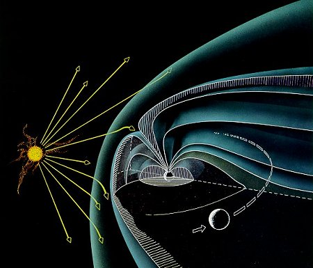 diagram illustrating the 'tear' shaped of the earth's magnetic field