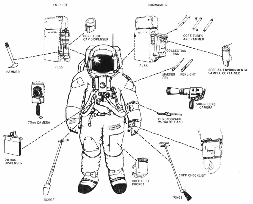 Figure 5 astronaut suit andequipment the suit prevents exposure of