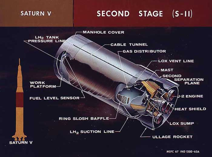 Saturn Stages