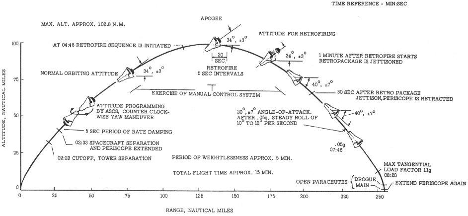 Mercury-Redstone MR-4/Liberty Bell 7 - (21.07.1961) Fig2-5