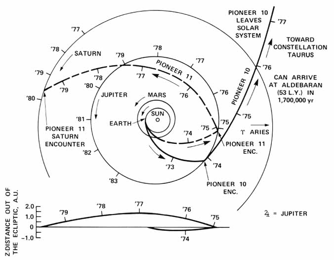 voyager 2 plaque diagram - photo #15