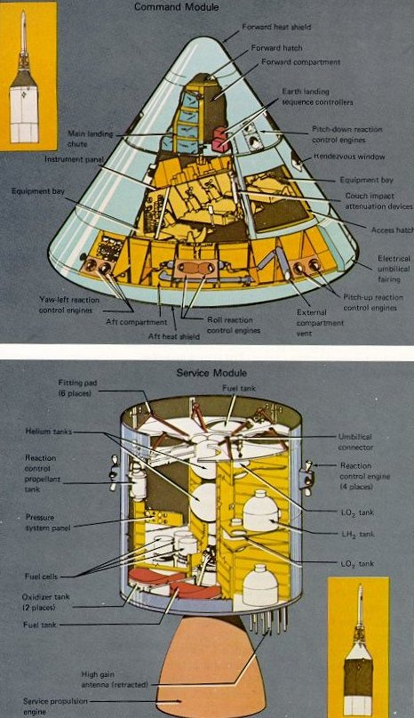 Apollo Expeditions To The Moon Chapter 4. A Of The Crosssection Mand Module And Service. Saturn. Saturn V Rocket Capsule Diagram At Scoala.co