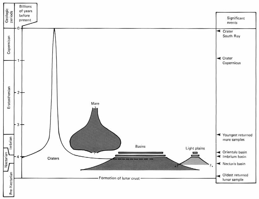 diagram of the apollo moon landings s surface - photo #6