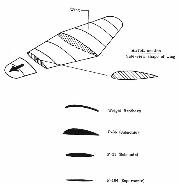 introduction to aerodynamics of flight pdf