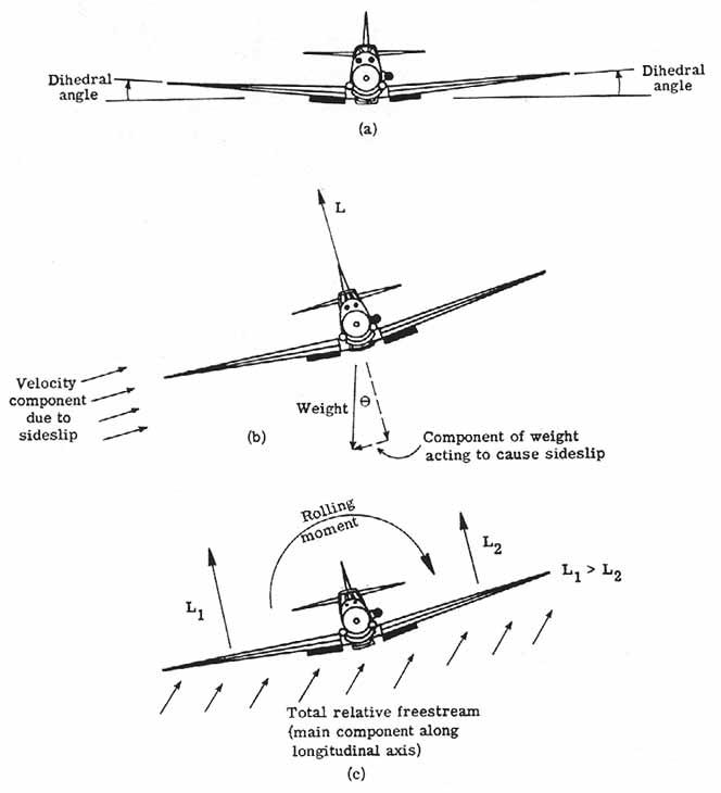 aerodynamics of hummingbird flight essay National aeronautics and space administration nasa history division introduction to the aerodynamics of flight [nasa sp-367] theodore a talay.