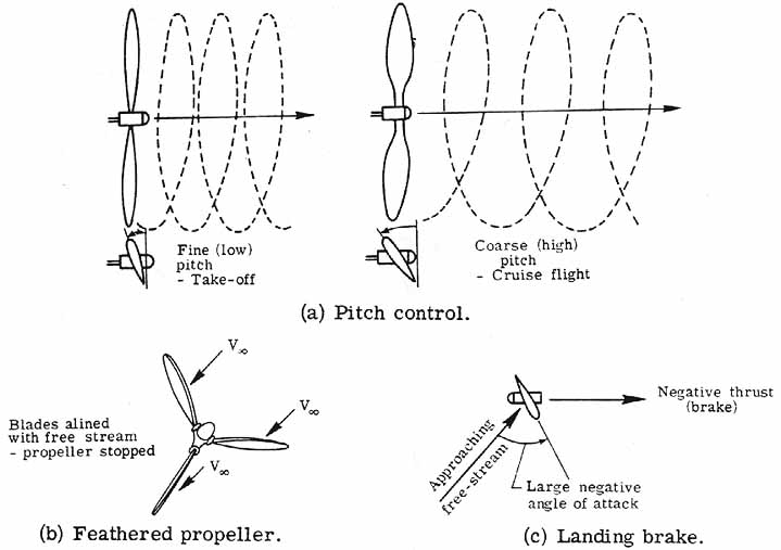 variable pitch propeller diagram