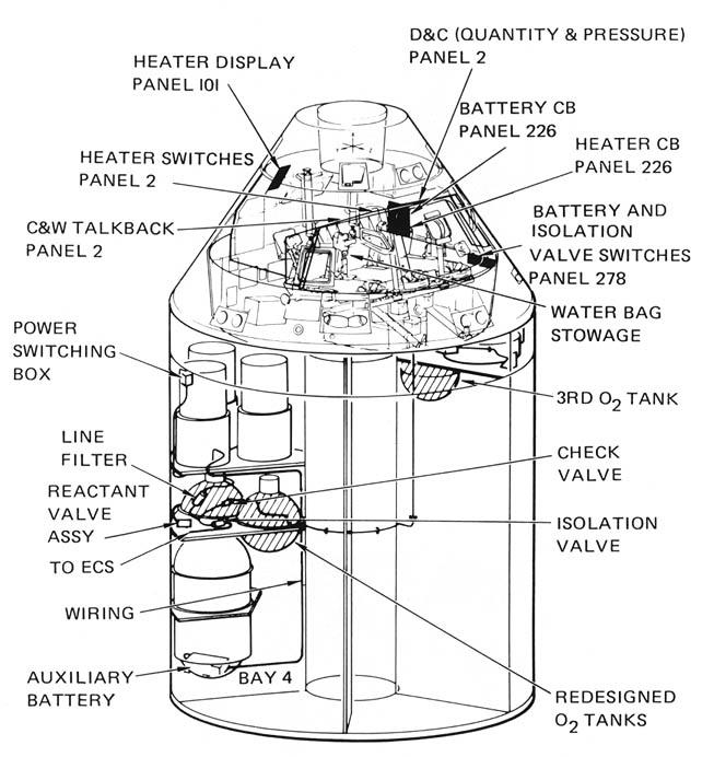 apollo capsule diagram - 653×692