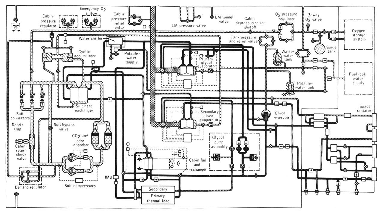 Environmental Control Systems : P a