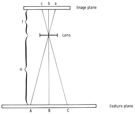 Diagram Illustrating The Imaging Of Ground Objects In Vertical Aerial Photographs
