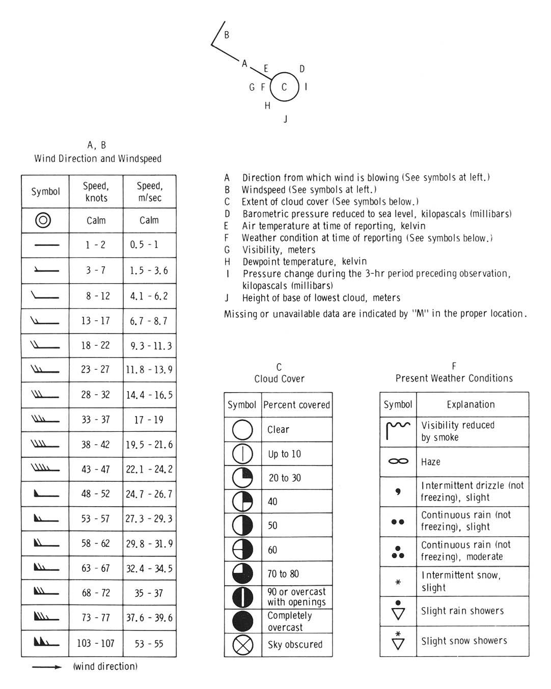 Standard weather symbols chart