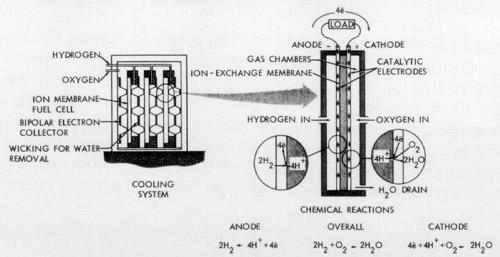 Project Gemini A Chronology Part 1 B