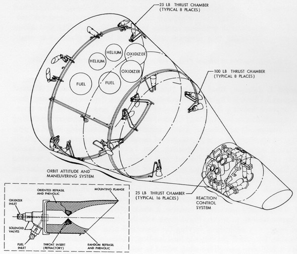 Gemini Technical Drawings Drawing of Oams And Rcs in