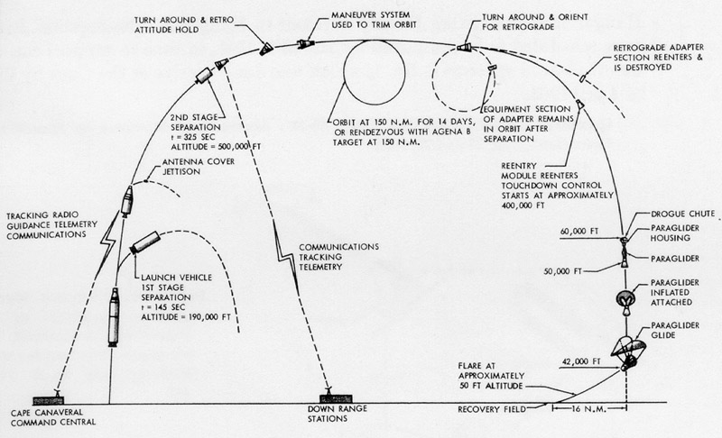 mercury spacecraft launch vehicle diagrams  mercury  auto