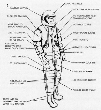 The Full Astronaut Suit Diagram Page 3 Pics About Space