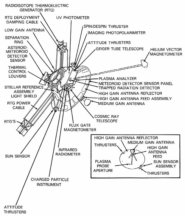 Pioneer 11 Spacecraft Blueprint (page 3) - Pics about space