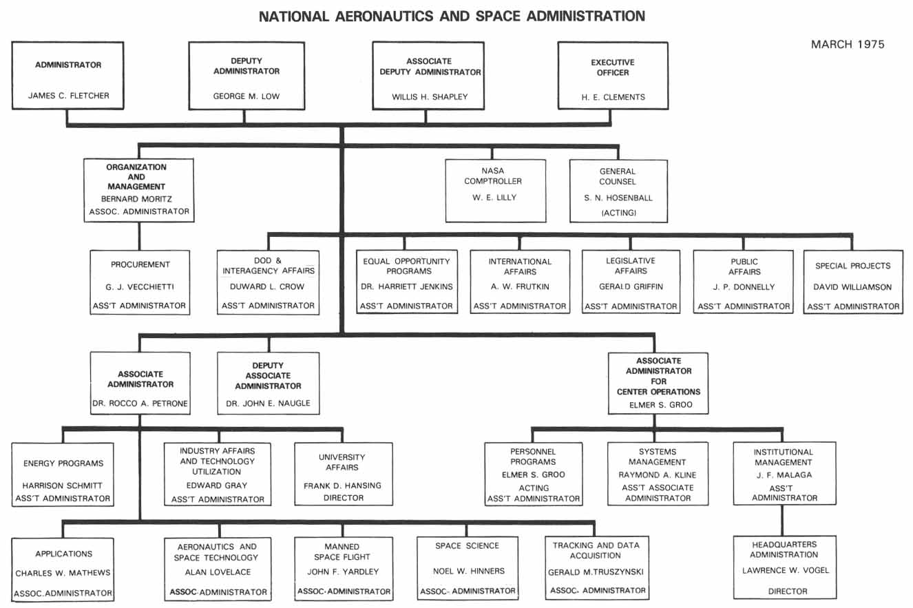 nasa charts organization - photo #6