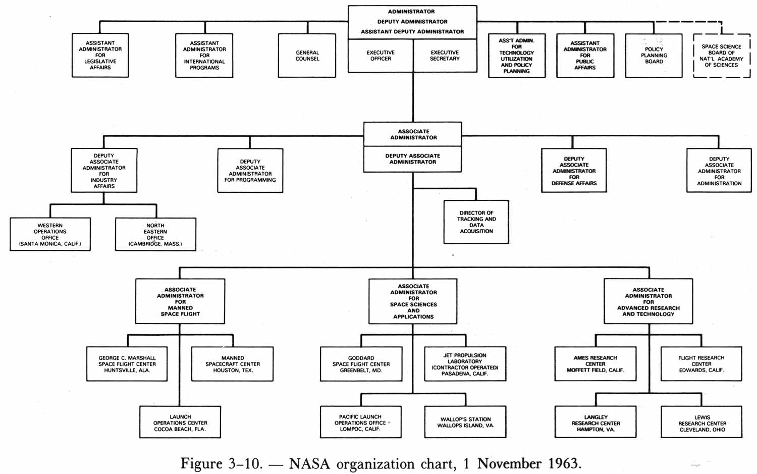 nasa charts organization - photo #1