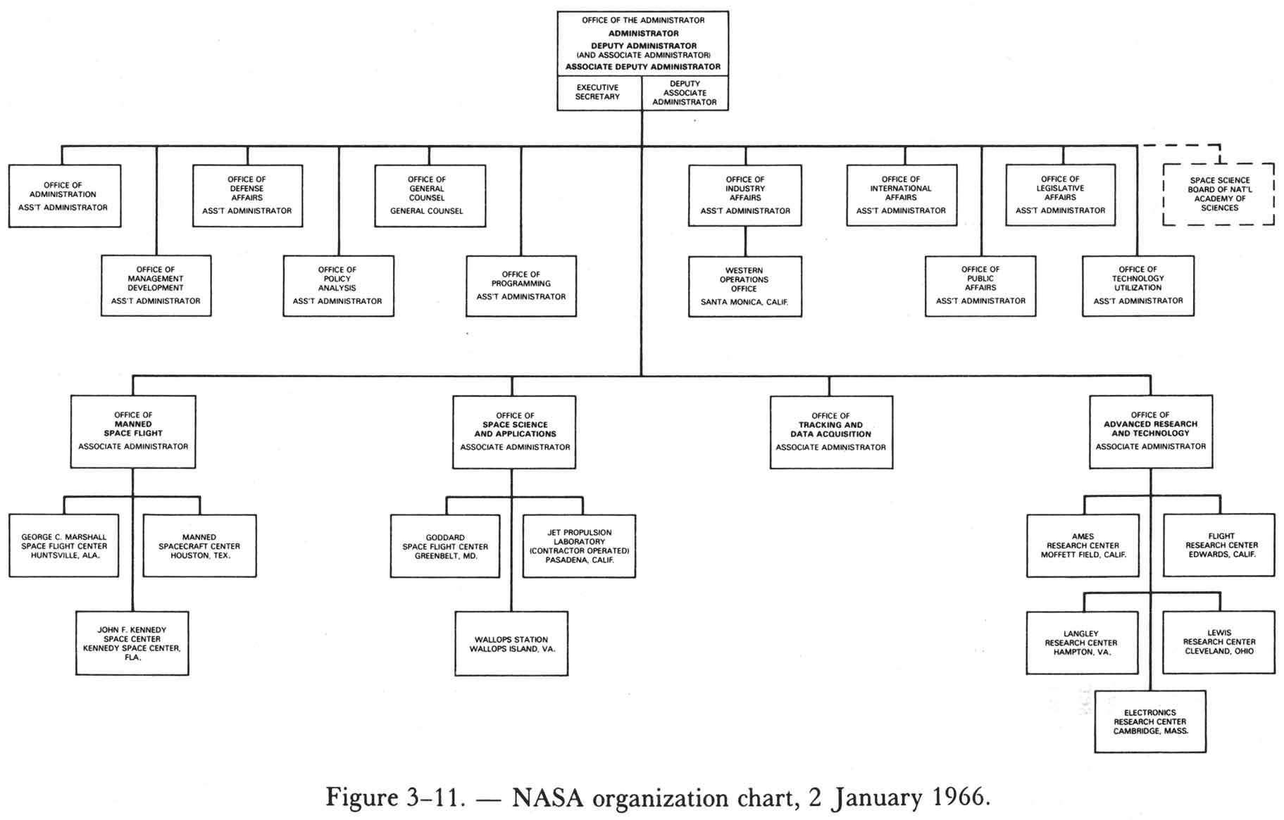 nasa charts organization - photo #20