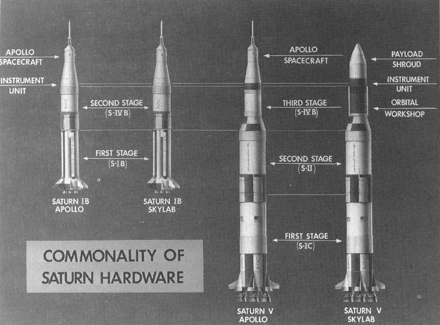 Скайлеб.  На схеме: использование Сатурн-1Б и Сатурн-5 в программе.