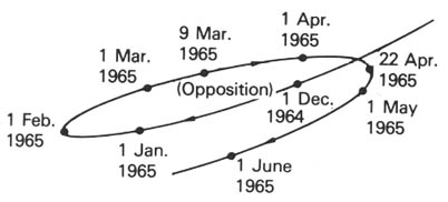 below are shown the locations of mars in the sky before and after the 1965 opposition