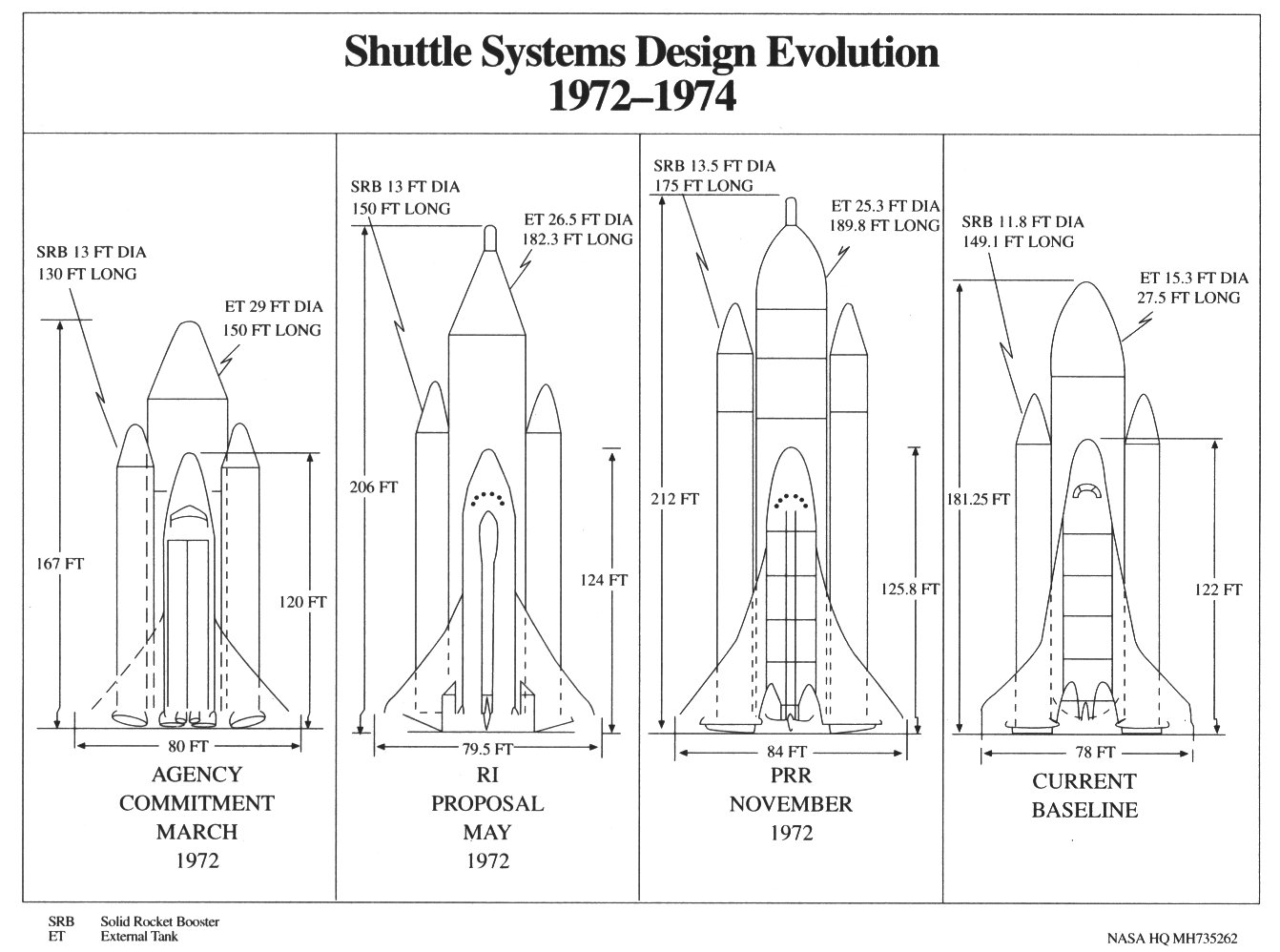 The Space Shuttles First Flight Sts 1 A Diagram Of An Evolution Engines Four Drawings Show Shuttle Design Changing From 1972 1974 Steering Enlarge