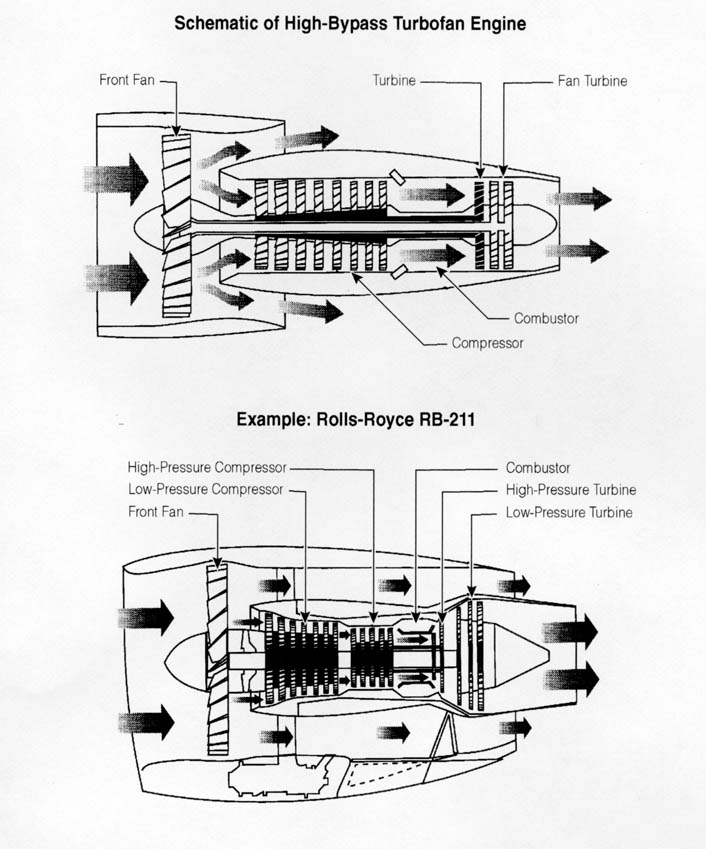High Bypass Turbofan Engines