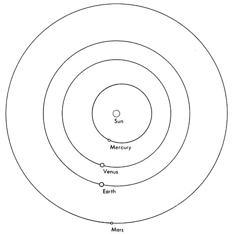 intro Milky Way NASA figure 1 orbits of the terrestrial planets