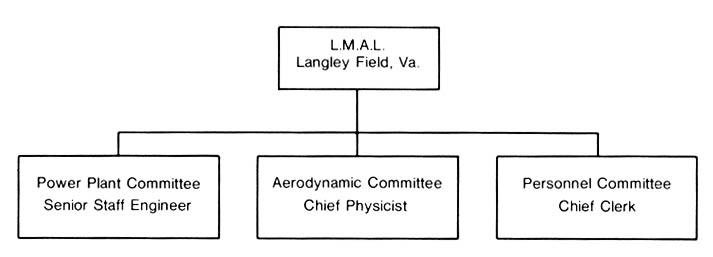 langley nasa organization chart - photo #11