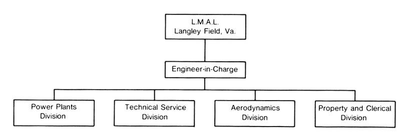 langley nasa organization chart - photo #45