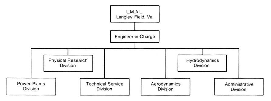 langley nasa organization chart - photo #10