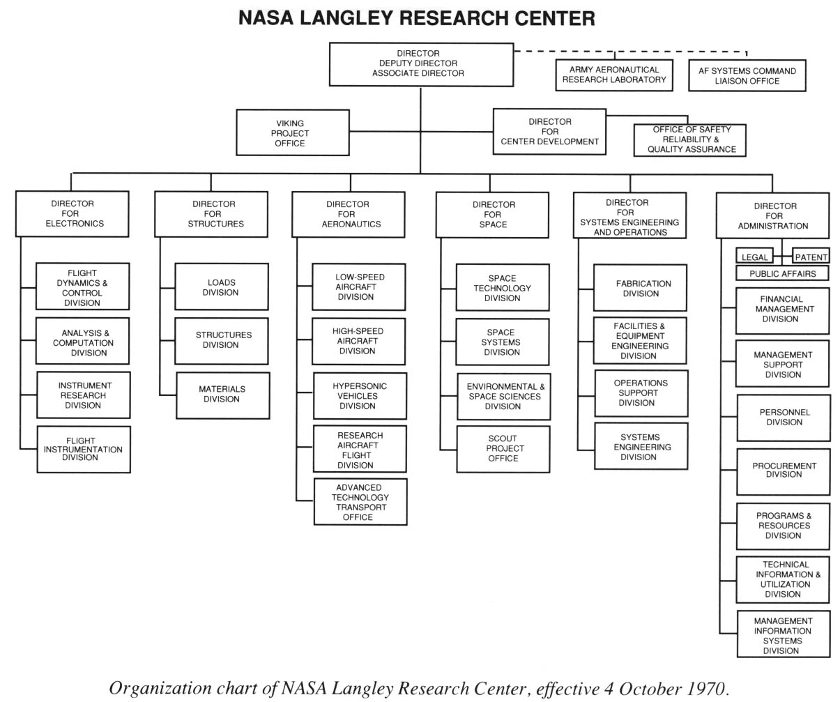 nasa charts organization - photo #4