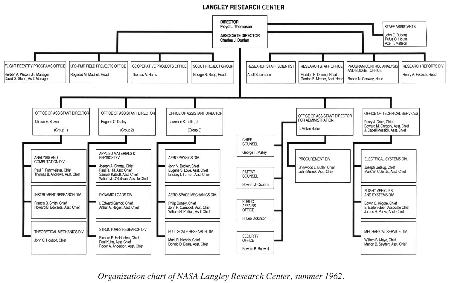 circular org chart nasa - photo #7