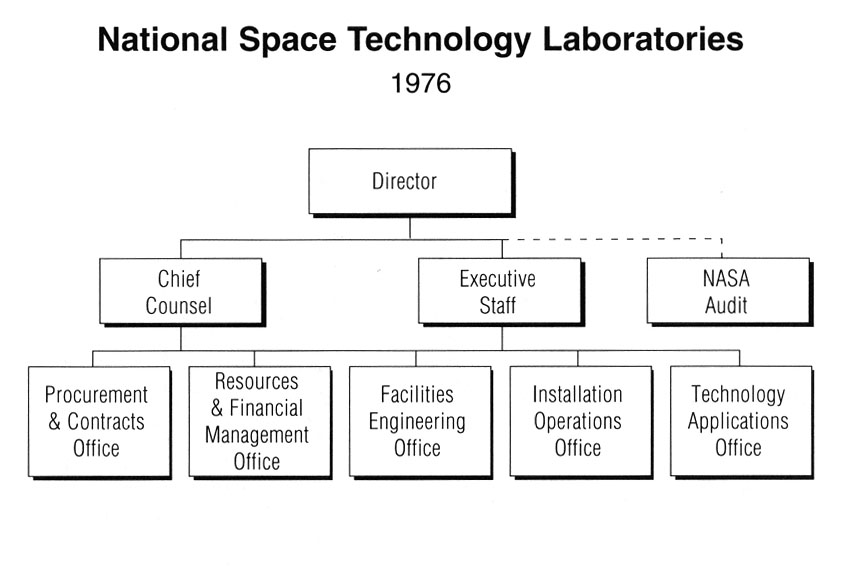 development of space in national technology By connecting, uniting, developing, and promoting our community, ntc propels  the nashville area forward to become a national leader in technology-based.