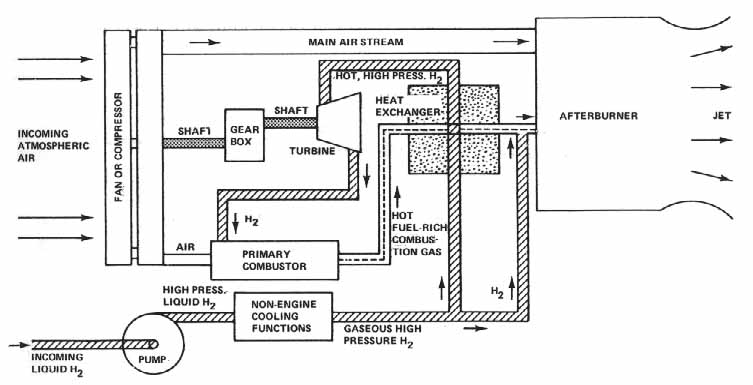 ch6 6 rh history nasa gov hydrogen internal combustion engine diagram Jet Engine Diagram