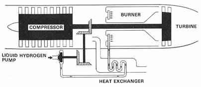 ch88 – Jet Engine Schematics