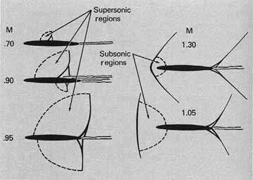 subsonic and transonic flight Subsonic and supersonic air intakes (jet propulsion)  supersonic inlets • even for supersonic flight it remains necessary that.