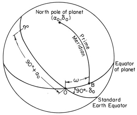 ch6  definition of the prime meridian of a planet or satellite
