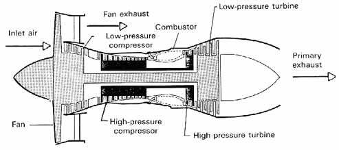 Ch103. Illstrated Drawing Of A Highbypassratio Turbofan. Wiring. Diagram Of A Turbofan Jet Engine At Scoala.co