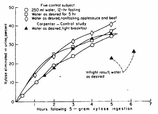 Fluid Intake and Output Charts http://history.nasa.gov/SP-6/ch5a.htm