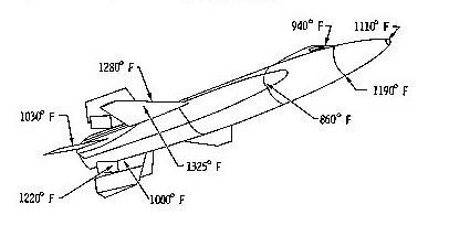 illustration of the external temprature sensor points of the X-15
