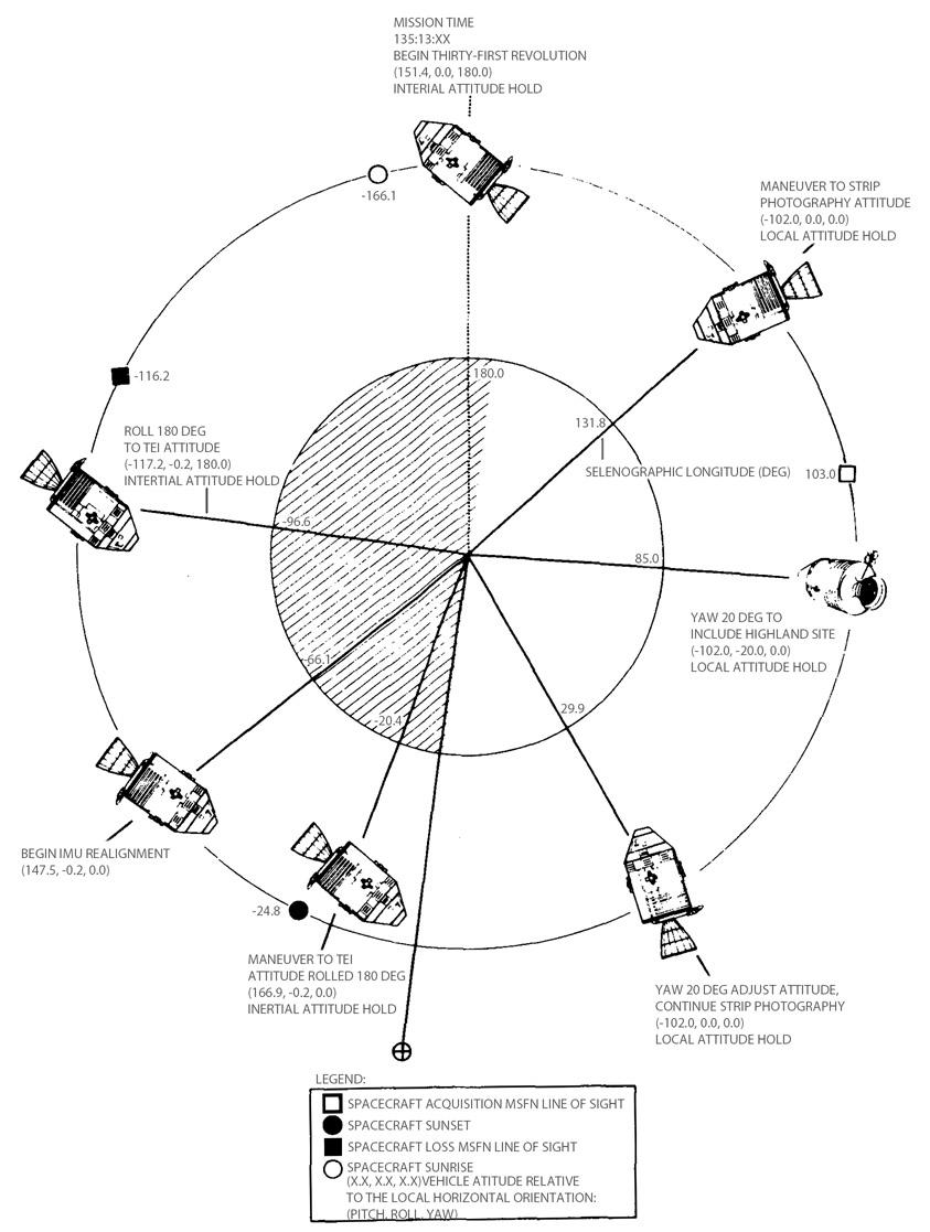 apollo 10 flight journal day 6 part 29 going back to houston Long pH Strips rev 31 spacrecraft attitude diagram