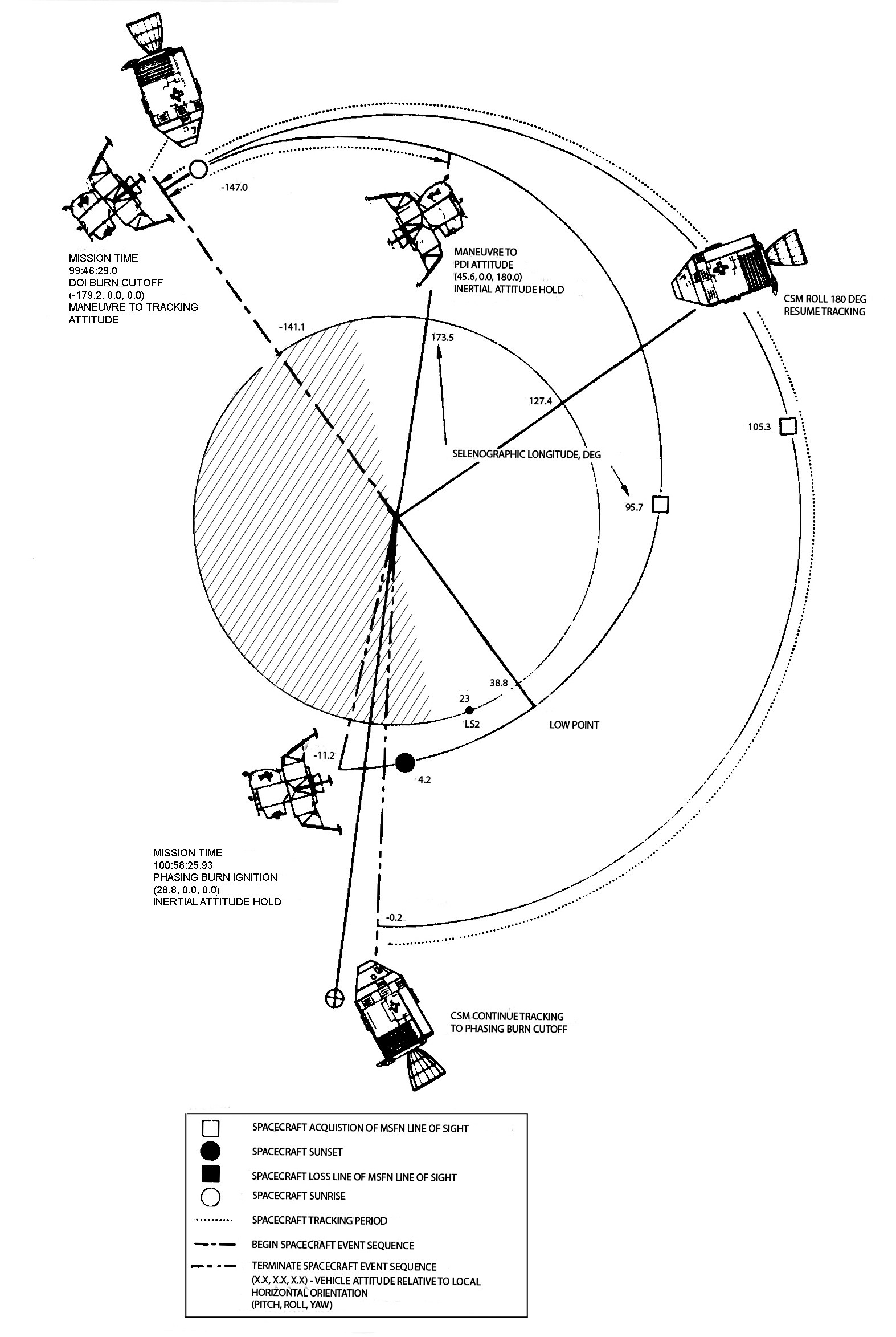 apollo 10 flight journal day 5 part 19 we is down among them Plane Mod 1.5.2 doi to phasing