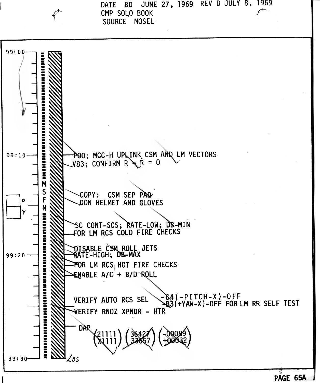 Apollo 11 Flight Journal - CMP Solo Book - Index Page