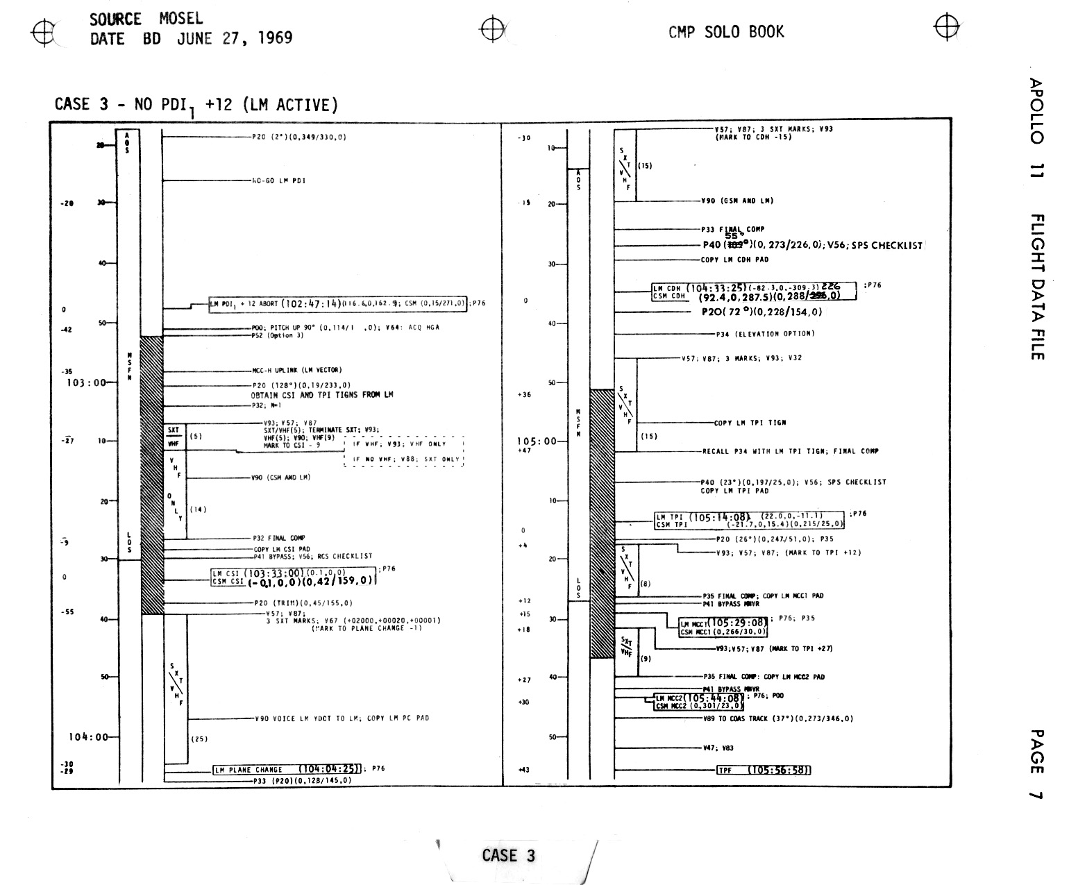 Apollo 11 Flight Journal - CMP Solo Book - Index Page