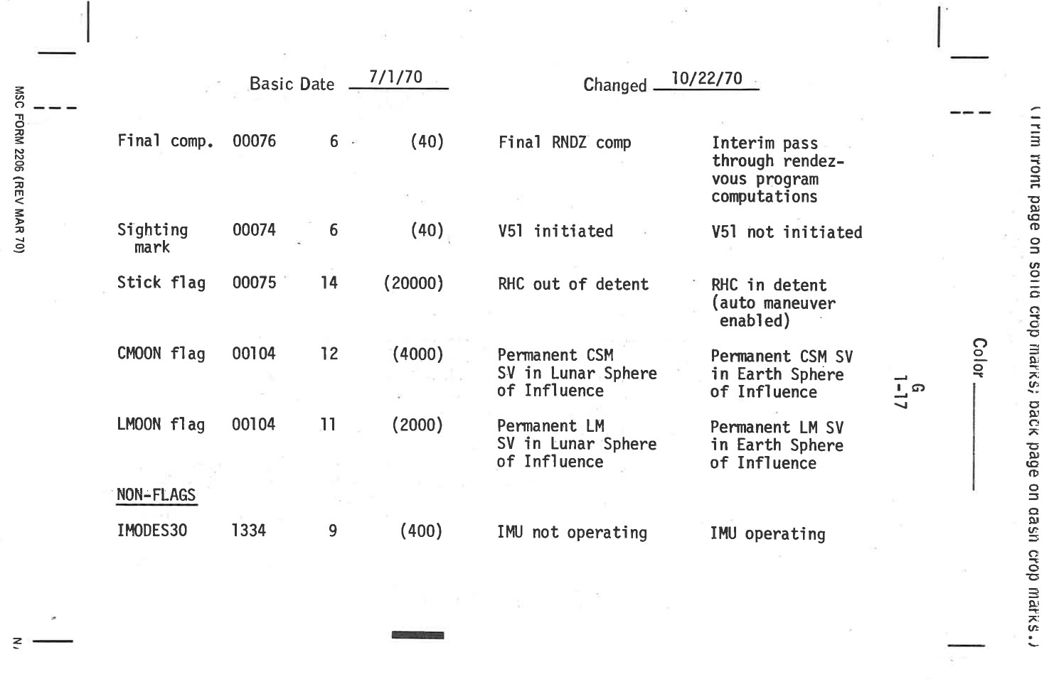 Apollo 14 flight journal csm guidance control checklist 1 18 octal to binary conversion nvjuhfo Choice Image