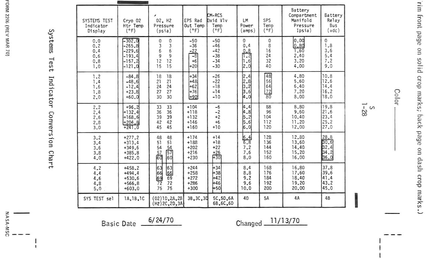 Apollo 14 flight journal csm system checklist index page test indicator conversion chart nvjuhfo Gallery