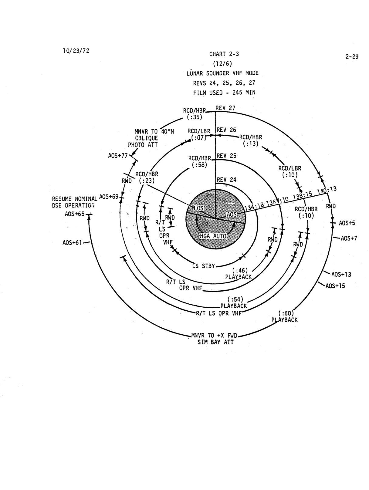 apollo 17 flight journal flight plan index Flans Plane Mod 2 030 chart 2 4 lunar sounder receive only sep on revs 39 40 41