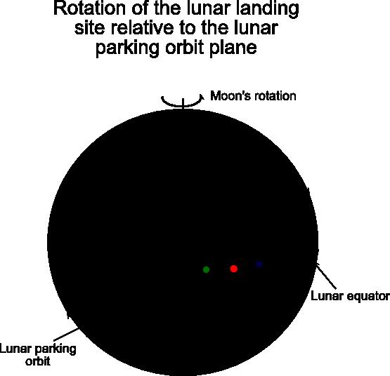 diagram of the apollo moon landings s surface - photo #2