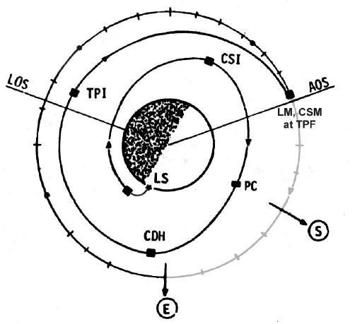 The Apollo Flight Journal