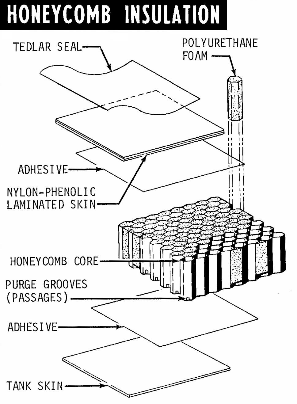 Apollo Flight Journal - S-II Insulation